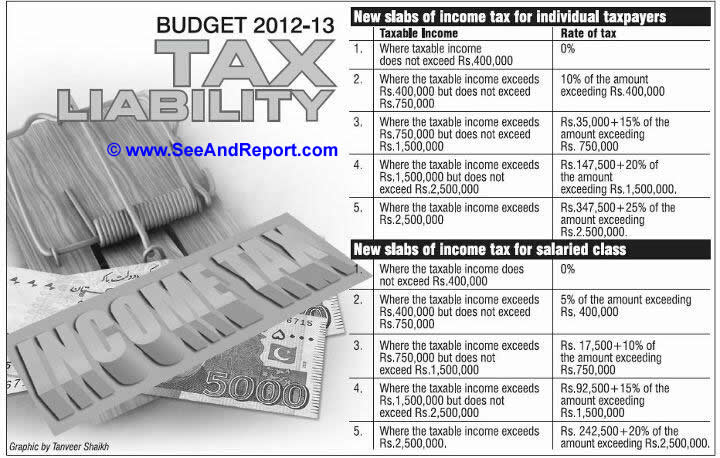 income tax slabs 2012 Income Tax Slabs Proposed in 2012 2013 Budget