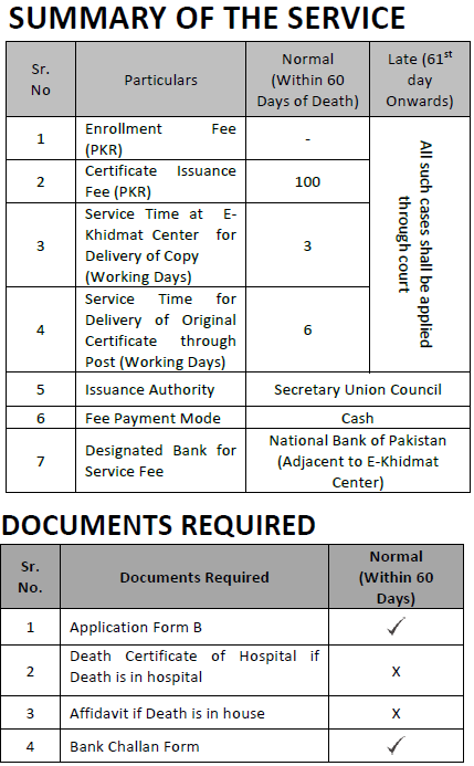 death_certificate_document_required